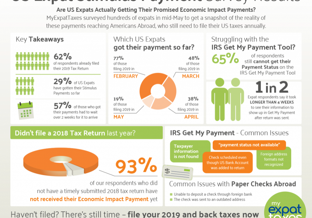 US Expat Stimulus Check Survey Results
