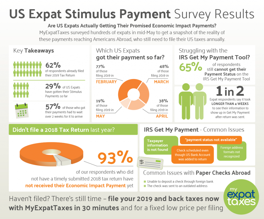 US Expat Stimulus Check Survey Results